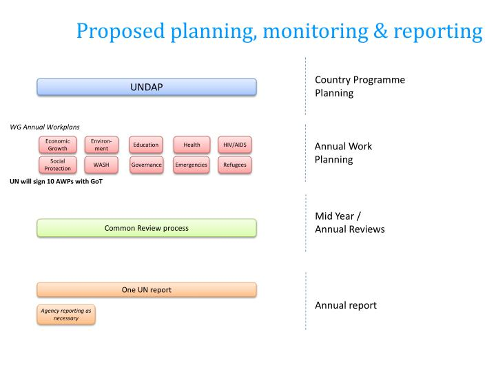 Proposed planning, monitoring & reporting