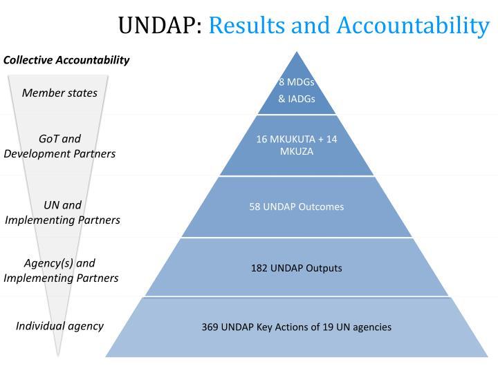 UNDAP: