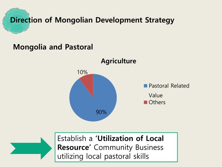 Direction of Mongolian Development Strategy