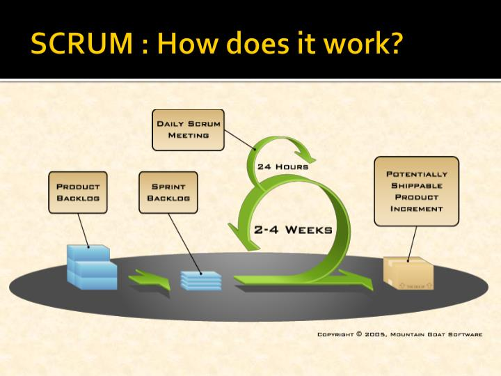 SCRUM : How does it work?