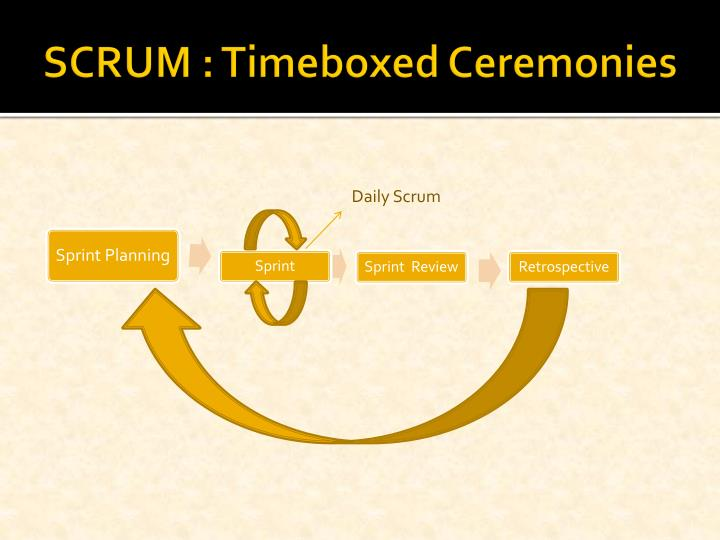 SCRUM : Timeboxed Ceremonies
