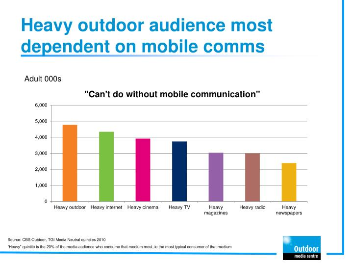 Heavy outdoor audience most dependent on mobile comms