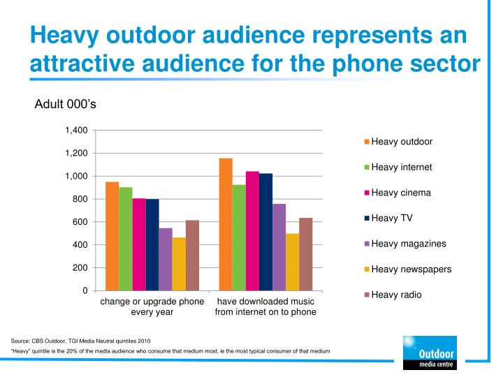 Heavy outdoor audience represents an attractive audience for the phone sector