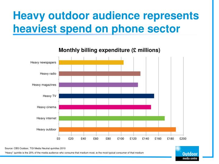 Heavy outdoor audience represents heaviest spend on phone sector