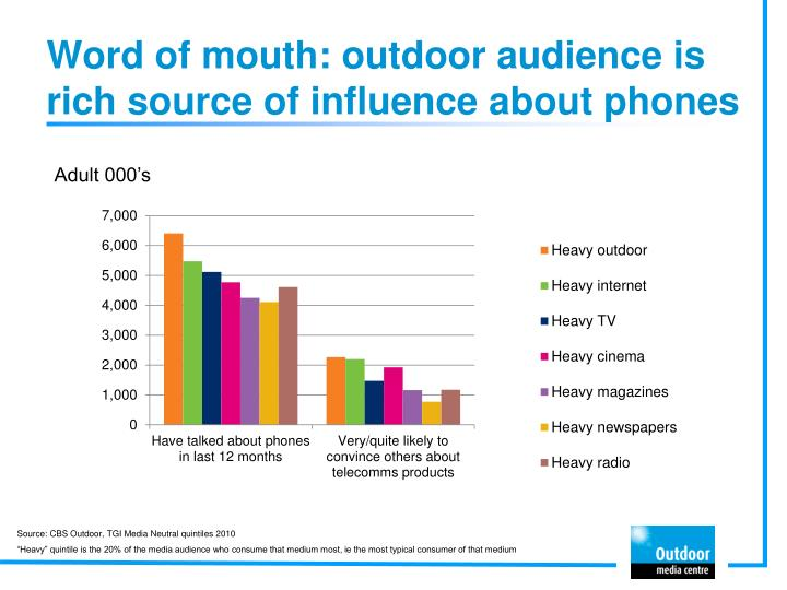 Word of mouth: outdoor audience is rich source of influence about phones