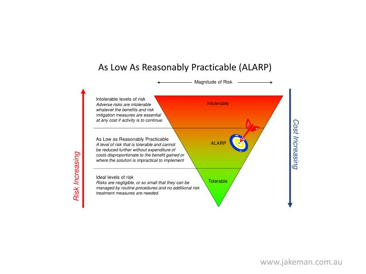 As Low As Reasonably Practicable (ALARP)