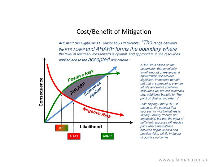 Cost/Benefit of Mitigation