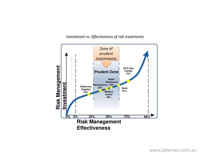 Investment vs. Effectiveness of risk treatments