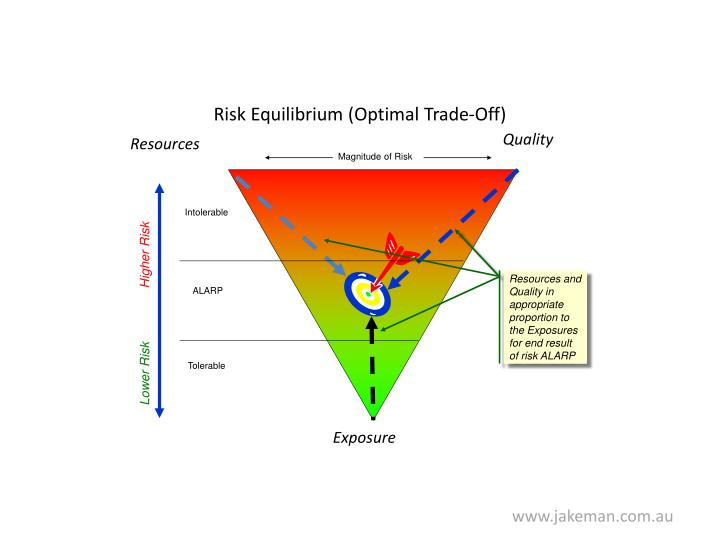 Risk Equilibrium (Optimal Trade-Off)