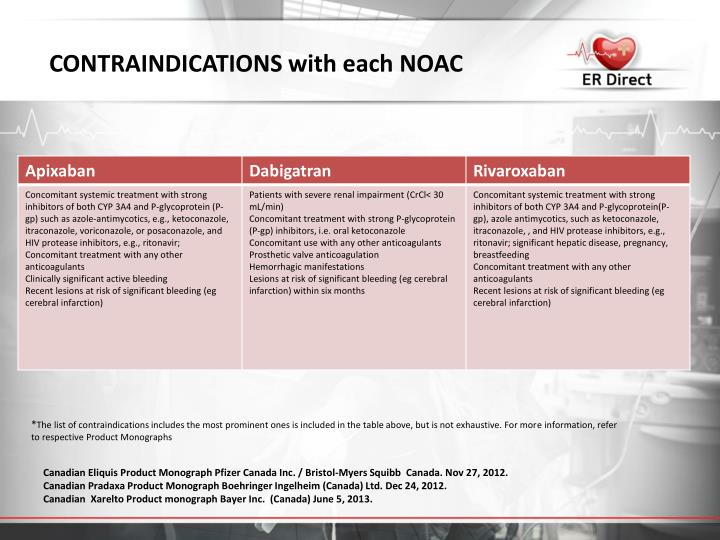 CONTRAINDICATIONS with each NOAC