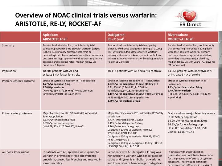 Overview of NOAC clinical trials versus warfarin: