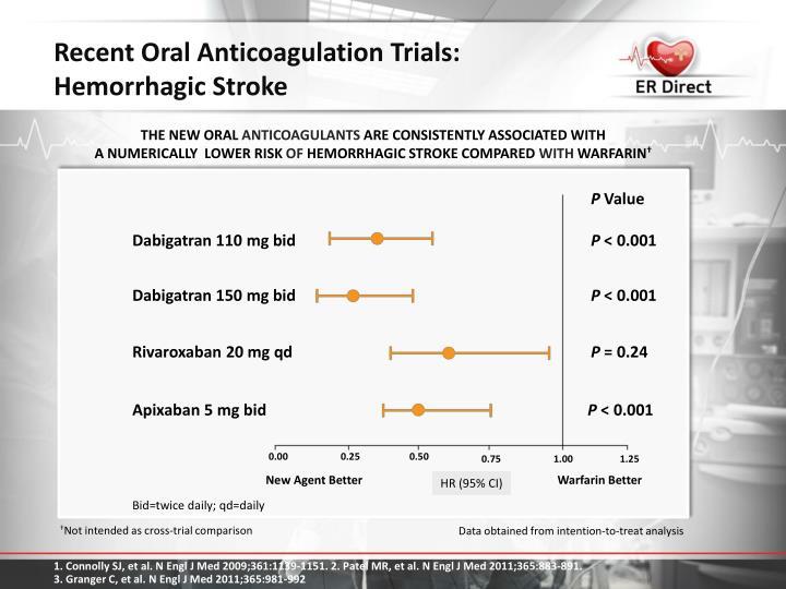 Recent Oral Anticoagulation Trials: