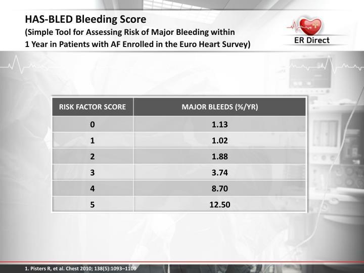 HAS-BLED Bleeding Score