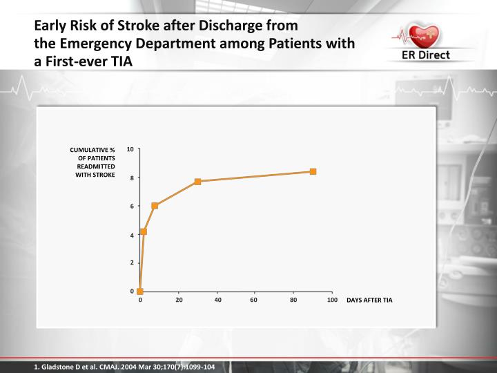 Early Risk of Stroke after Discharge from