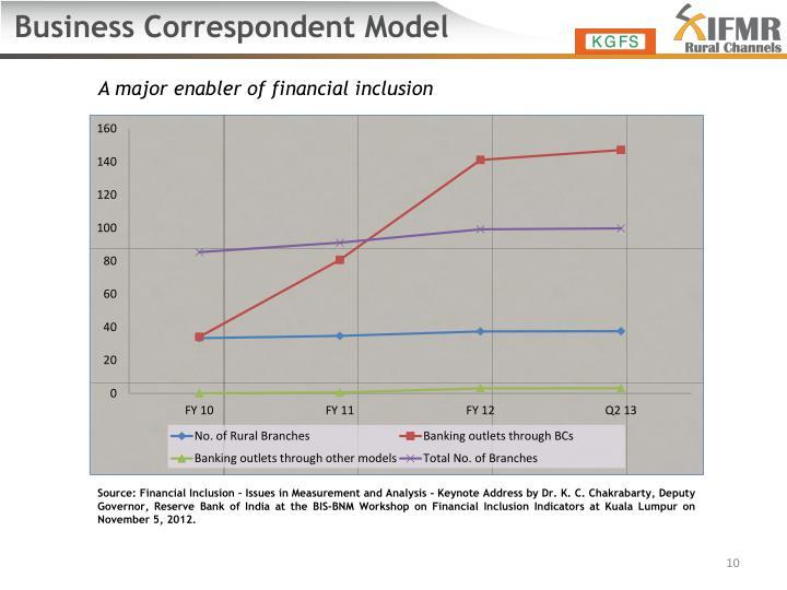 Business Correspondent Model