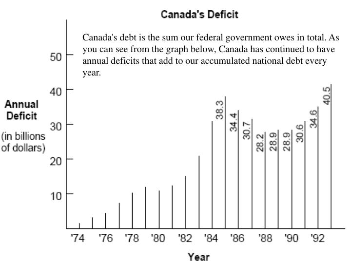 Canada's debt is the sum our federal government owes in total. As you can see from the graph below, Canada has continued to have annual deficits that add to our accumulated national debt every year.