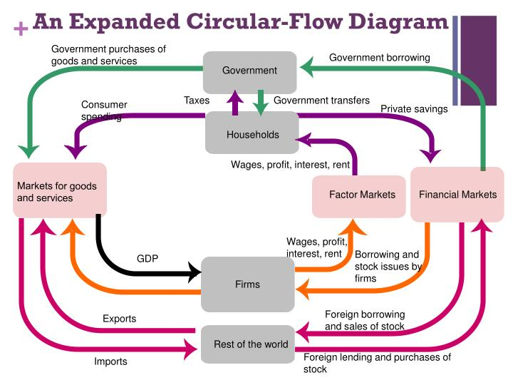 An Expanded Circular-Flow Diagram