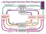 an expanded circular flow diagram
