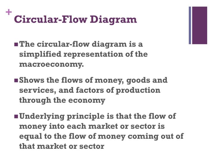 Circular-Flow Diagram