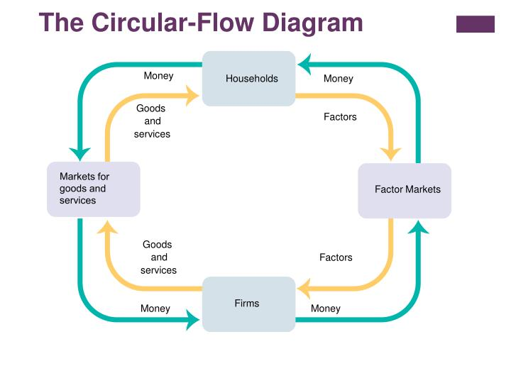 The Circular-Flow Diagram