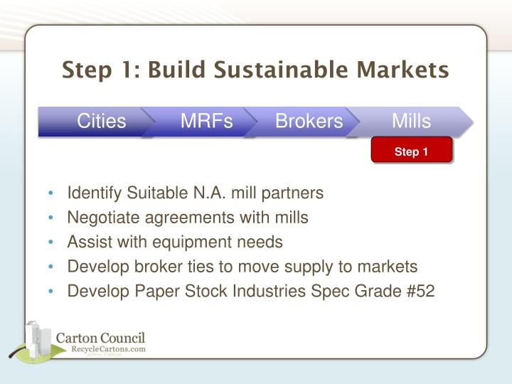 Step 1: Build Sustainable Markets