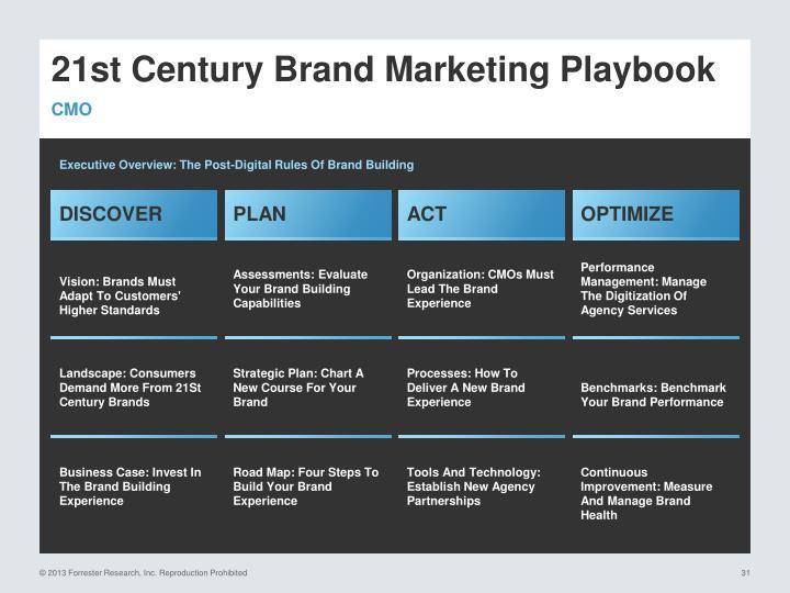 21st Century Brand Marketing Playbook