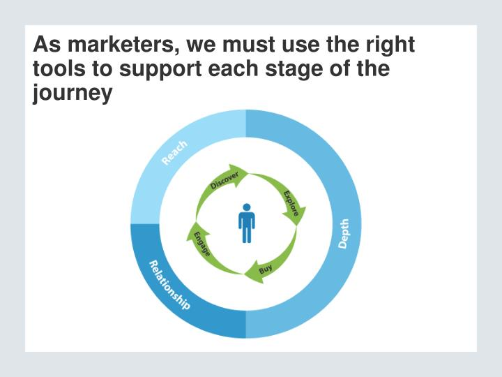 As marketers, we must use the right tools to support each stage of the journey