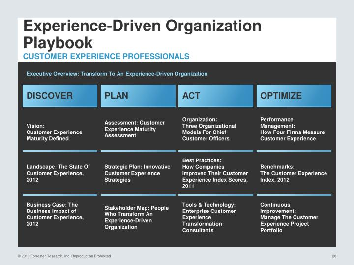 Experience-Driven Organization Playbook