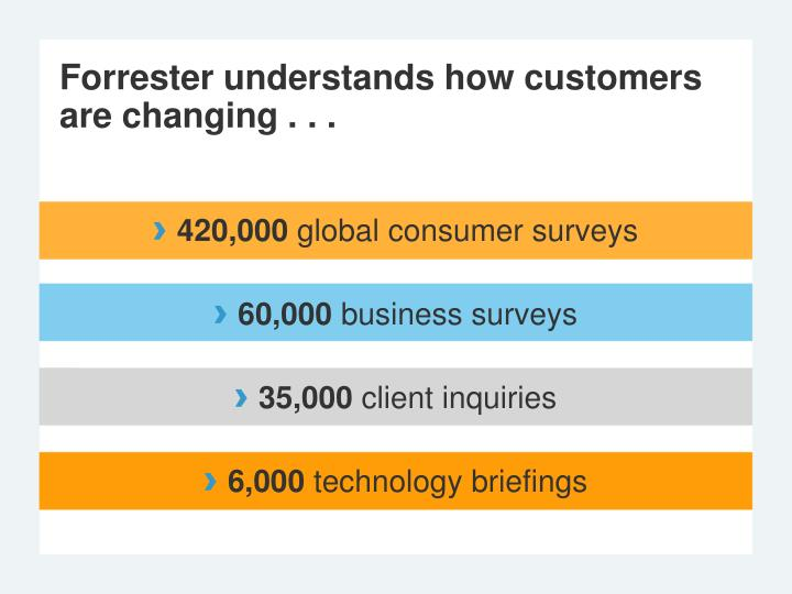 Forrester understands how customers are changing