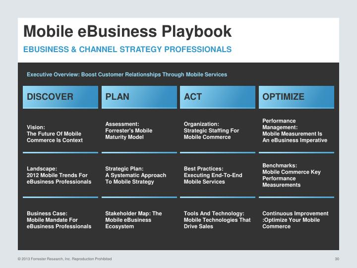 Mobile eBusiness Playbook