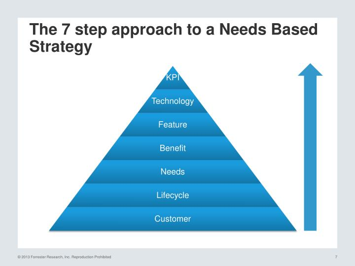 The 7 step approach to a Needs Based Strategy