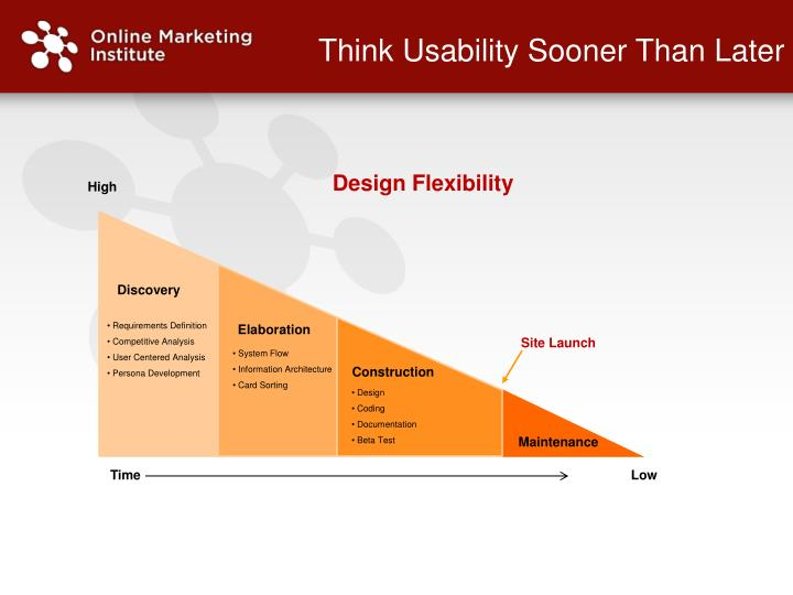 Think Usability Sooner Than Later