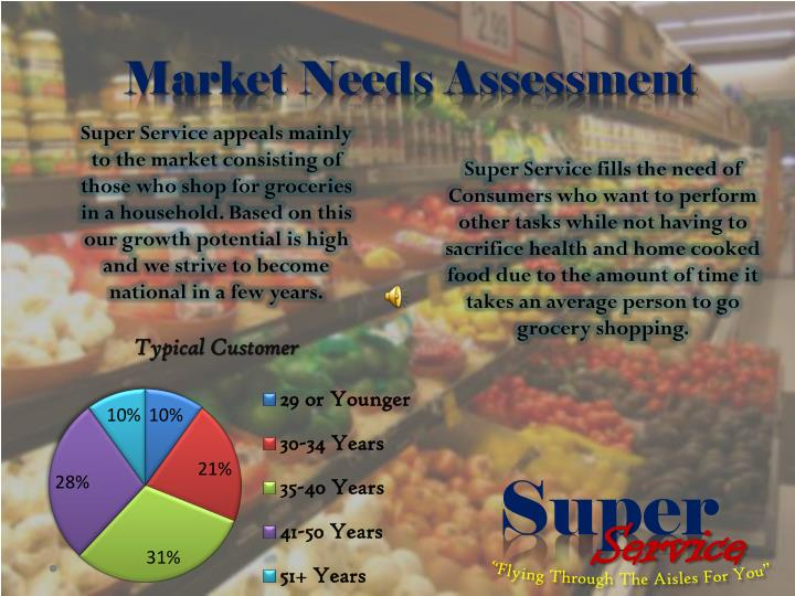 Market Needs Assessment