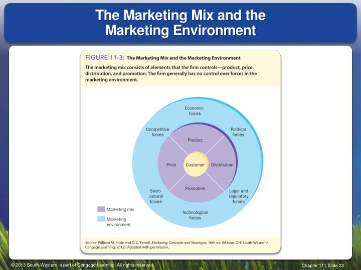 The Marketing Mix and the