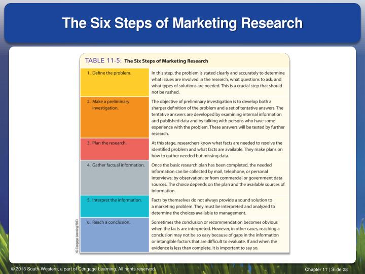 The Six Steps of Marketing Research