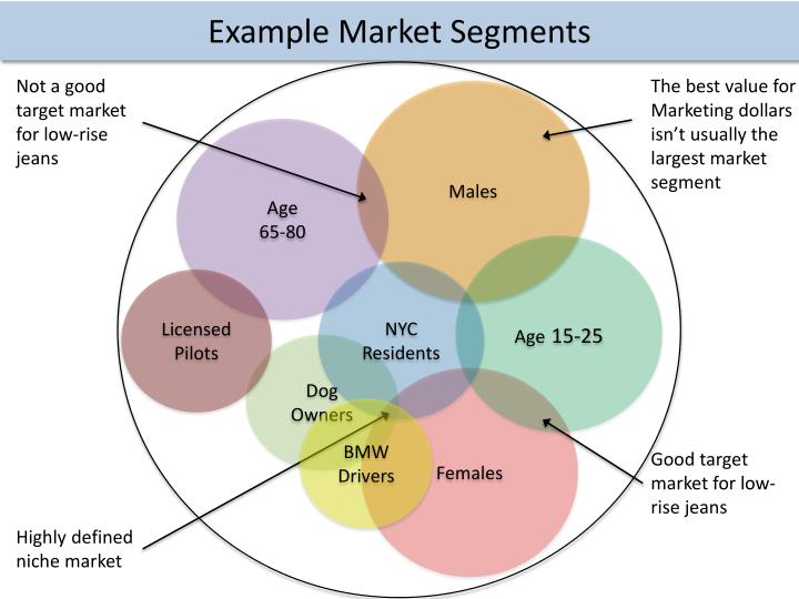 Example Market Segments