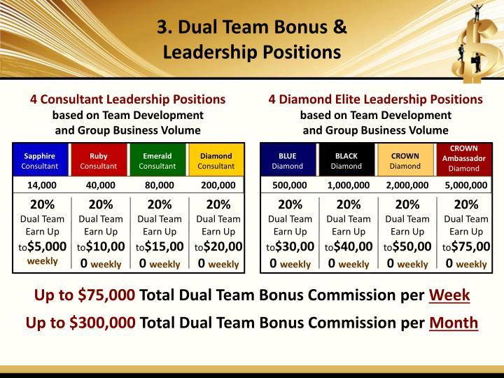 3. Dual Team Bonus &