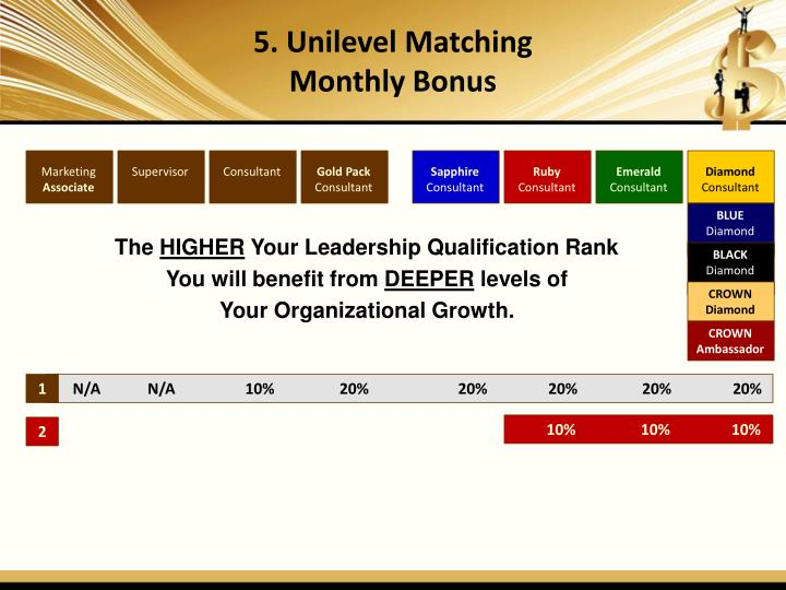 5. Unilevel Matching
