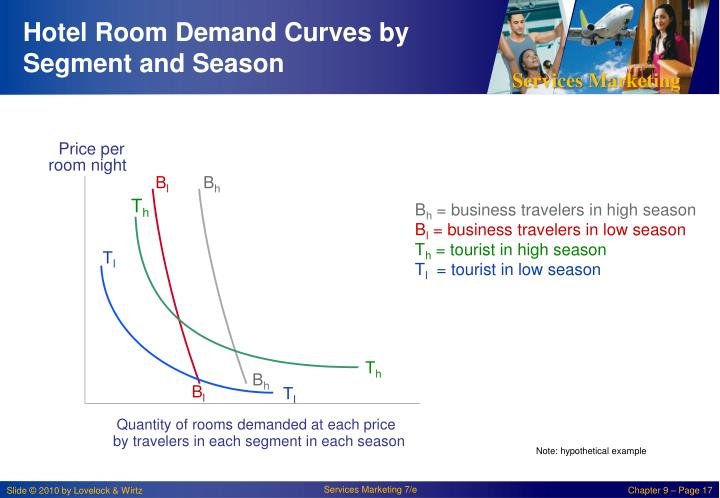 Hotel Room Demand Curves by