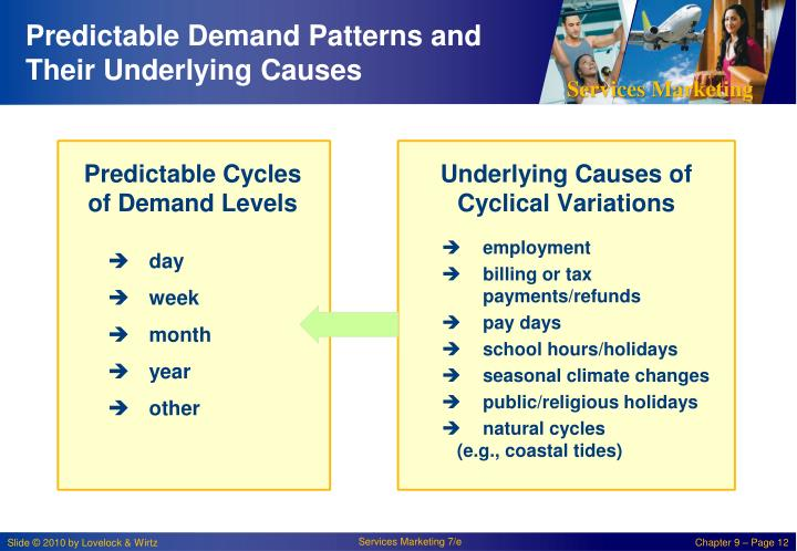 Predictable Demand Patterns and