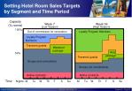setting hotel room sales targets by segment and time period