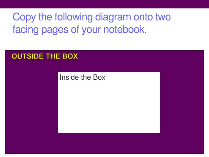Copy the following diagram onto two facing pages of your notebook.