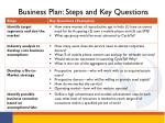 business plan steps and key questions