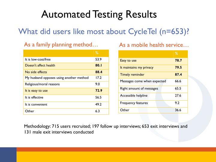 Automated Testing Results