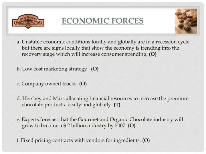 Economic forces
