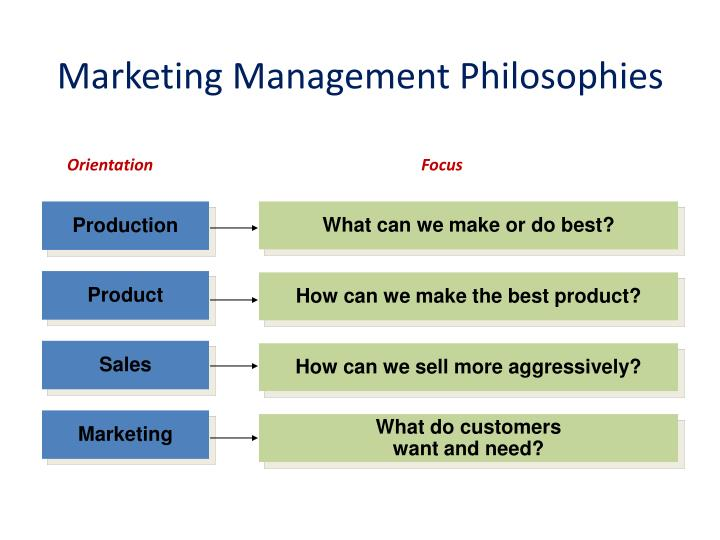 marketing management philosophies essay The marketing concept and philosophy states that the organization should strive to satisfy its customers' wants and needs while meeting the organization's goals in simple terms, the customer is king the implication of the marketing concept is very important for management it is not something that the marketing.
