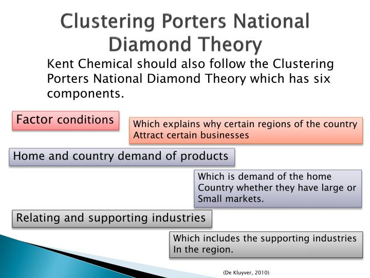 Clustering Porters National Diamond Theory