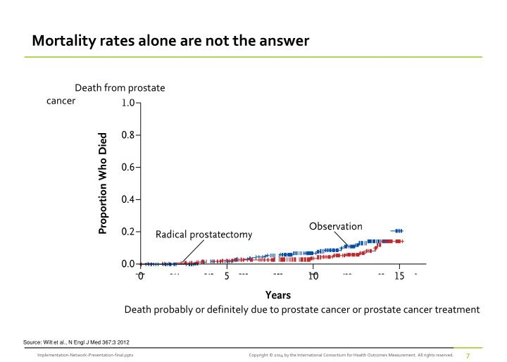 Mortality rates alone are not the answer