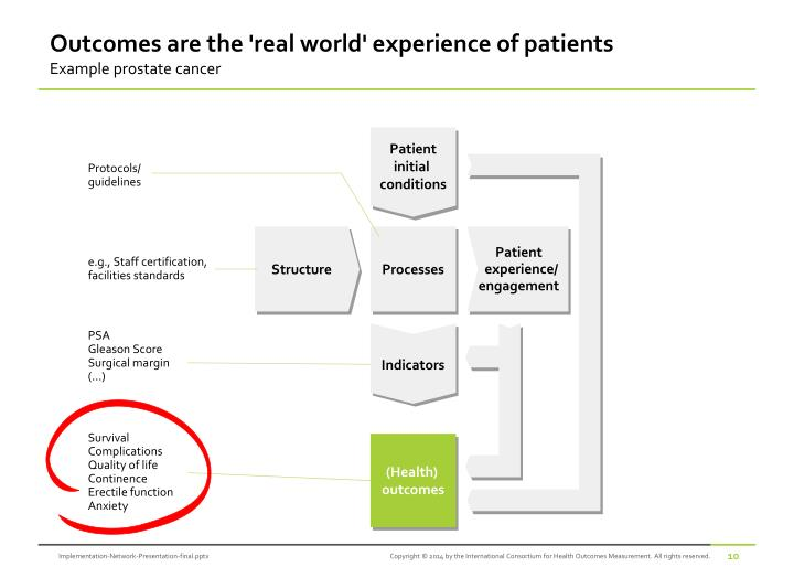 Outcomes are the 'real world' experience of patients