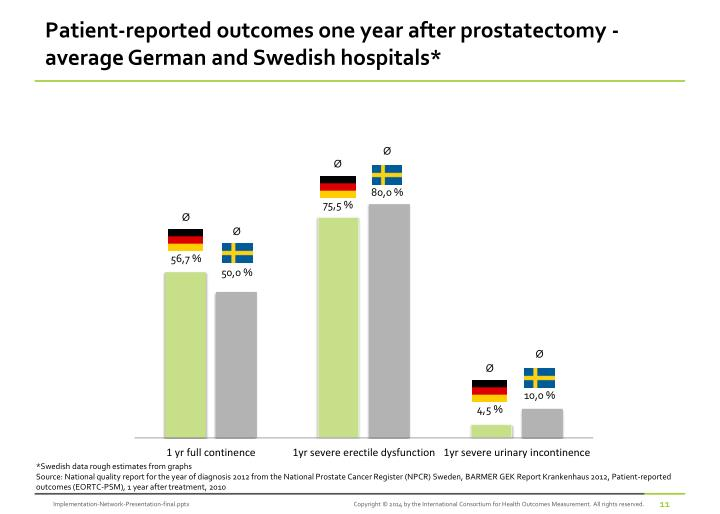 Patient-reported outcomes one year after prostatectomy -  average German and Swedish hospitals*